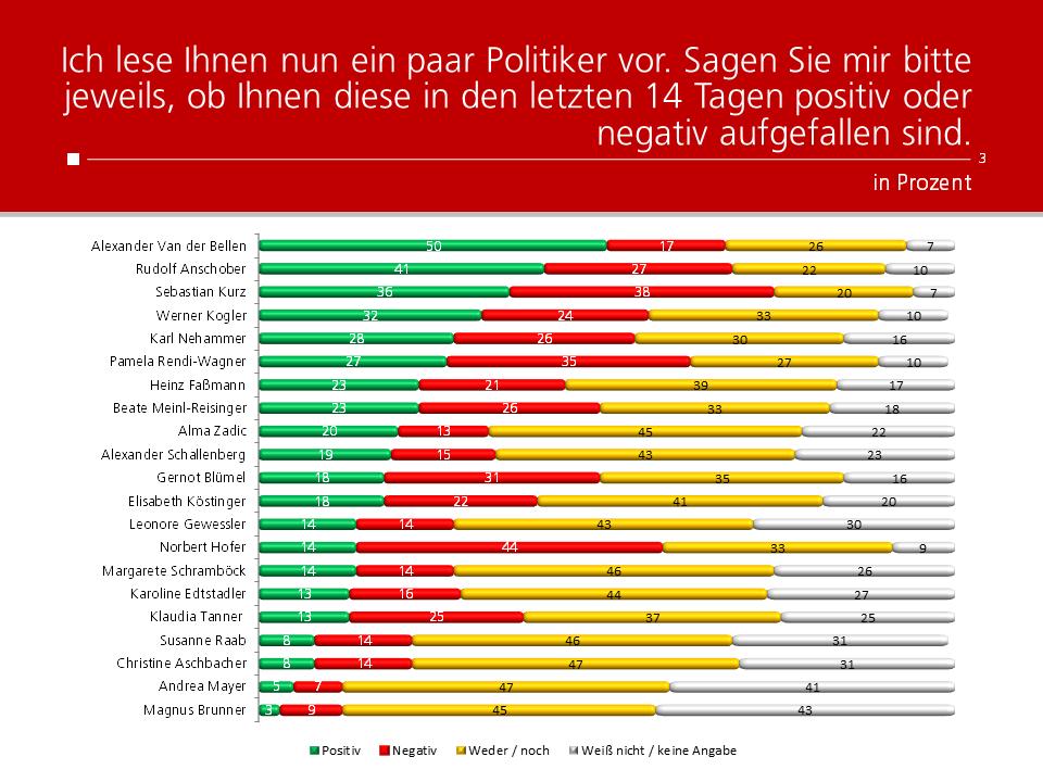 Unique research Umfrage HEUTE Frage der Woche josef kalina peter hajek politikerranking Oktober Beliebtheit Politiker