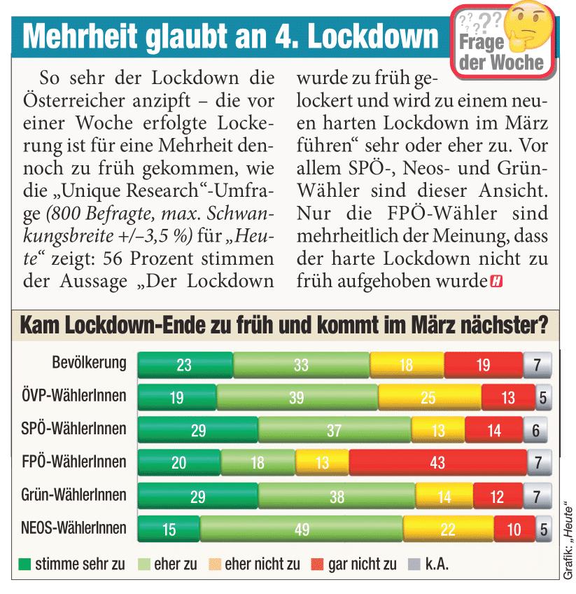 Unique research Umfrage HEUTE Frage der Woche Wurde der Lockdown zu früh gelockert? Print Artikel
