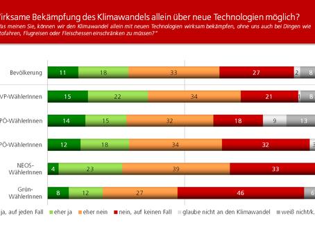 HEUTE-Umfrage: Klimaschutz durch neue Technologien