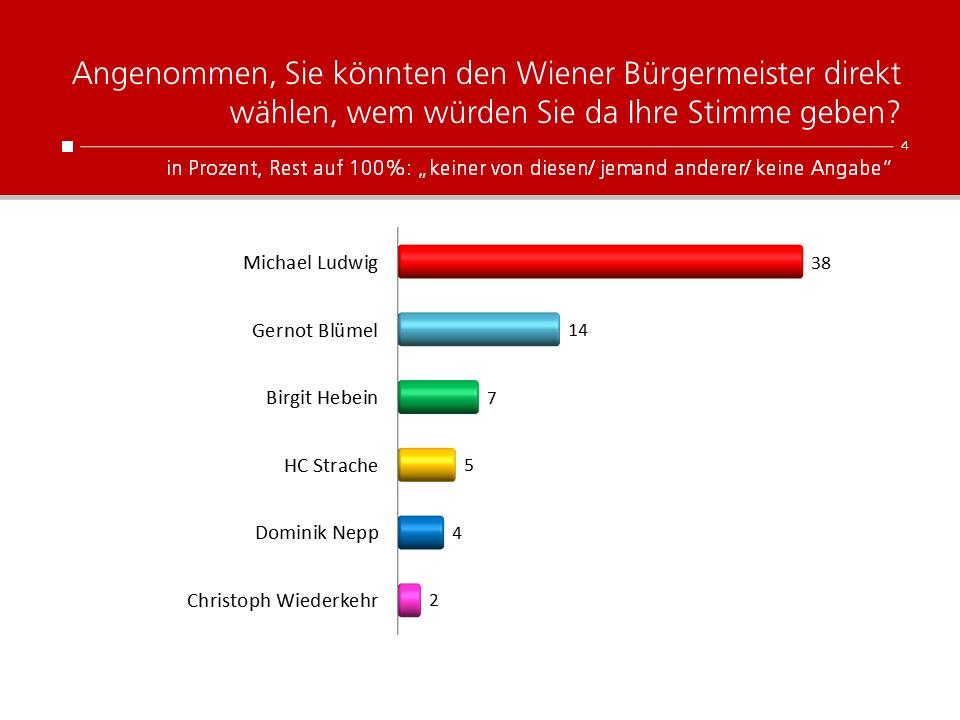 Unique research Umfrage HEUTE Umfrage Gemeinderatswahl Wien 2020 Buergermeister Direktwahl