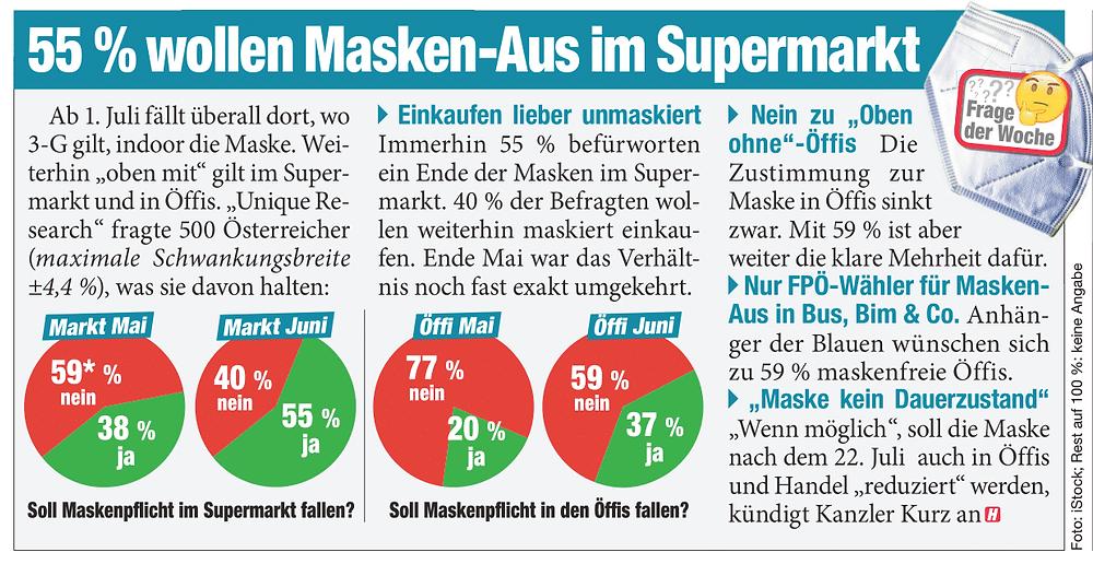 Unique research Umfrage HEUTE Frage der Woche Soll die Maskenpflicht ab 1. Juli in Supermärkten und öffentlichen Verkehrsmitteln beendet werden oder soll sie beibehalten werden? Print Artikel