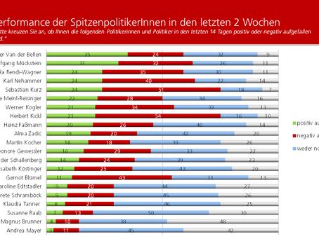 HEUTE-Umfrage: Politikerranking August 2021