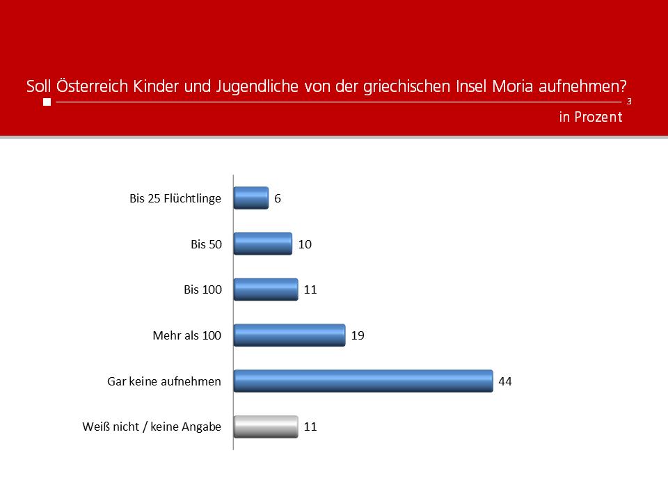 Unique research Umfrage HEUTE Frage der Woche Soll Österreich Kinder und Jugendliche aus Moria aufnehmen?