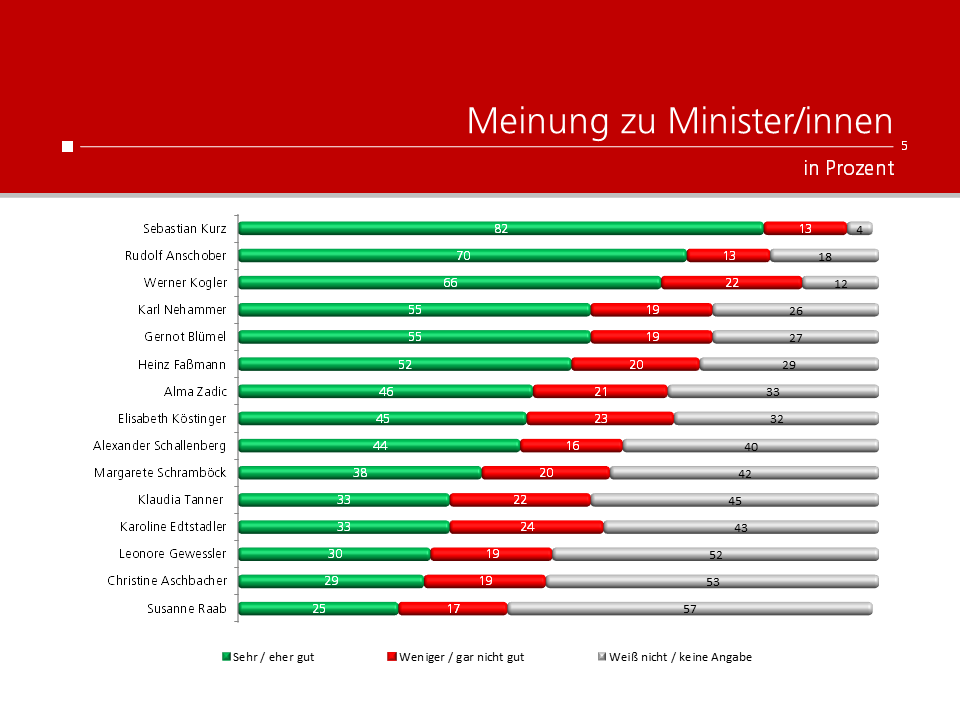 unique research peter hajek josef kalina umfrage politik wahlen waehlertrend profil Meinung zu Minsterinnen und Ministern