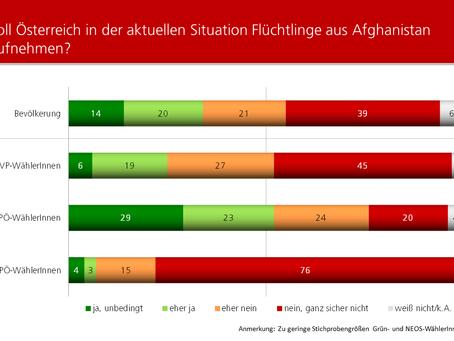 HEUTE-Umfrage: Aufnahme von Flüchtlingen aus Afghanistan