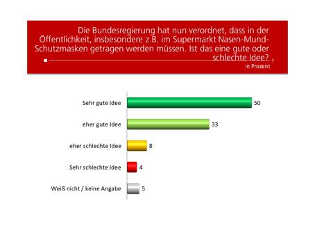HEUTE-Umfrage: Meinung zu Schutzmasken
