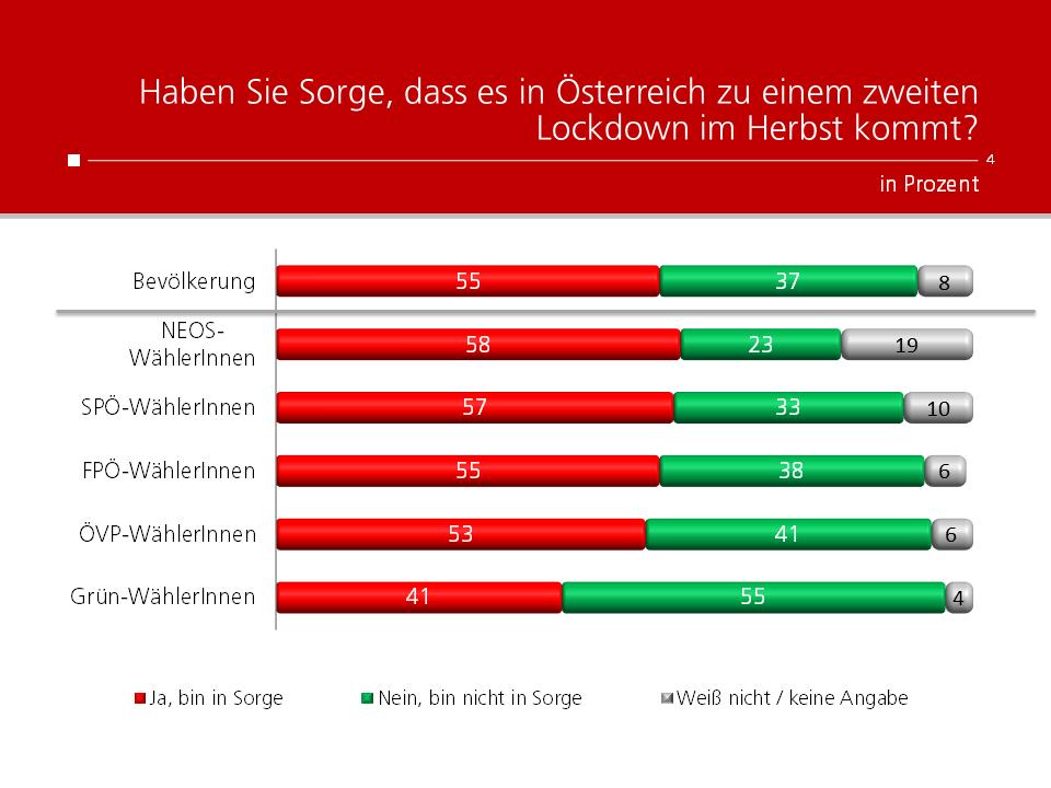 Unique research Umfrage HEUTE Frage der Woche Haben Sie Sorge, dass es in Österreich zu einem zweiten Lockdown im Herbst kommt? Ergebnisse nach Parteipräferenz