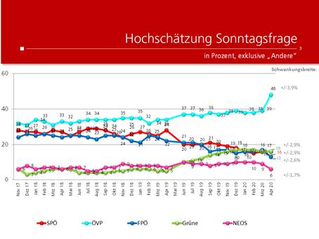 Profil-Umfrage: Wählertrend April 2020