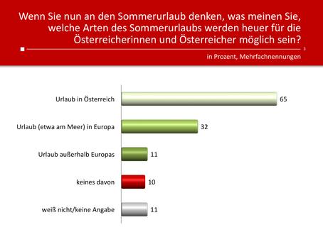 HEUTE-Umfrage: Sommerurlaub in Corona-Zeit