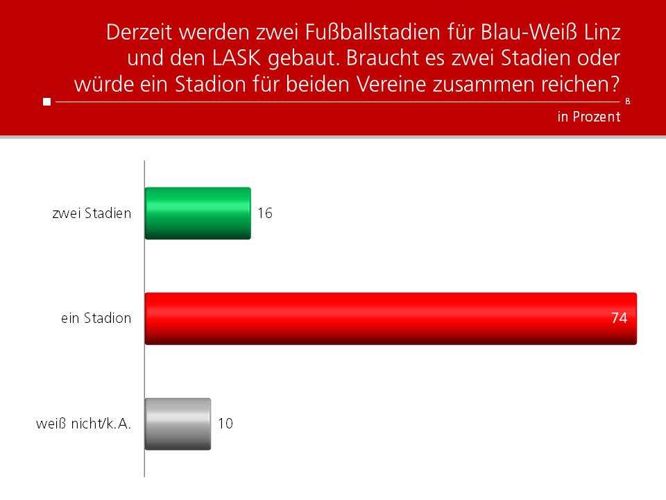 Unique research Umfrage HEUTE Derzeit werden zwei Fußballstadien für Blau-Weiß Linz und den LASK gebaut. Braucht es zwei Stadien oder würde ein Stadion für beiden Vereine zusammen reichen?