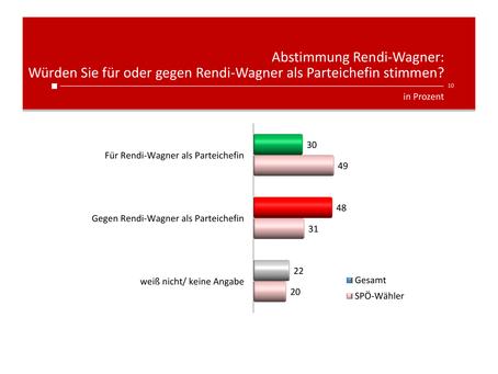 HEUTE-Umfrage: Rendi-Wagner als Parteichefin