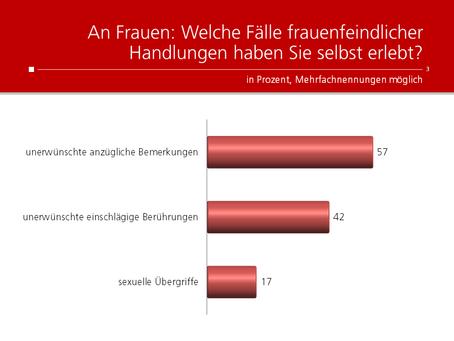 HEUTE-Umfrage: Frauenfeindliche Handlungen