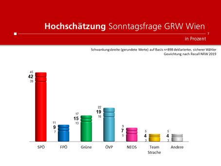 Umfrage für Heute und ATV: Wien-Wahl 2020 Stand Ende September