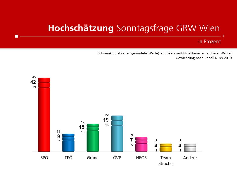 Unique research Umfrage für HEUTE und ATV Hochschaetzung Sonntagsfrage fuer Wien-Wahl