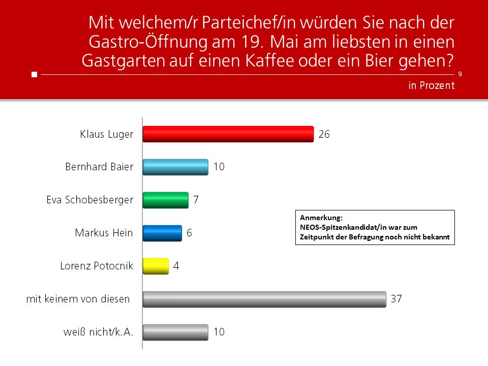 Unique research Umfrage HEUTE Mit welchem/r Parteichef/in würden Sie nach der Gastro-Öffnung am 19. Mai am liebsten in einen Gastgarten auf einen Kaffee oder ein Bier gehen?