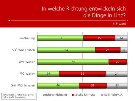 HEUTE-Umfrage: Entwicklung der Stadt Linz