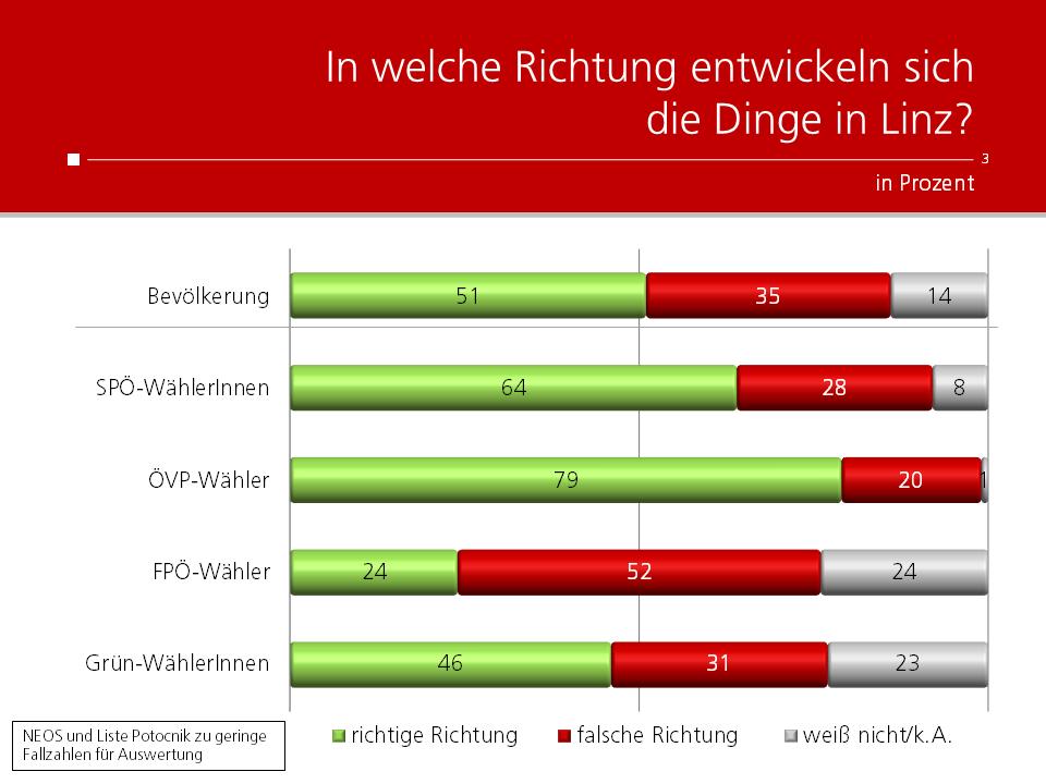 Unique research Umfrage HEUTE In welche Richtung entwickeln sich die Dinge in Linz?