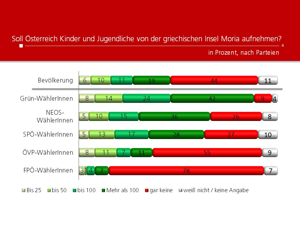 Unique research Umfrage HEUTE Frage der Woche Soll Österreich Kinder und Jugendliche aus Moria aufnehmen? Ergebnisse nach Parteipräferenz
