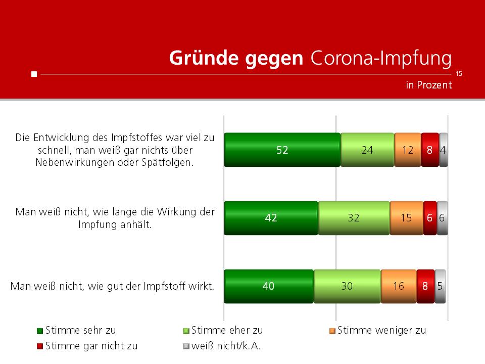 unique research peter hajek josef kalina umfrage Kronenzeitung Gründe gegen Corona-Impfung