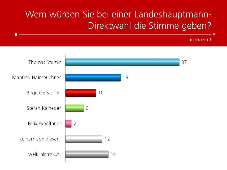 Unique research Umfrage HEUTE Landtagswahl Oberösterreich Direktwahl