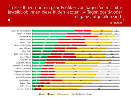 HEUTE-Umfrage: Politikerranking Dezember 2020