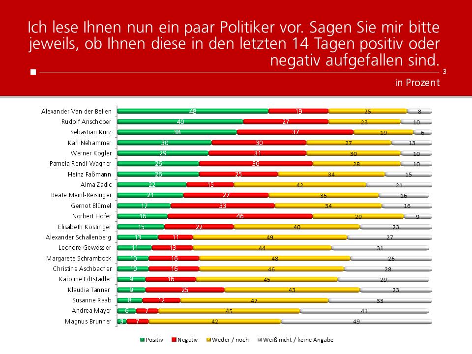 Unique research Umfrage HEUTE Frage der Woche josef kalina peter hajek politikerranking Dezember Beliebtheit Politiker