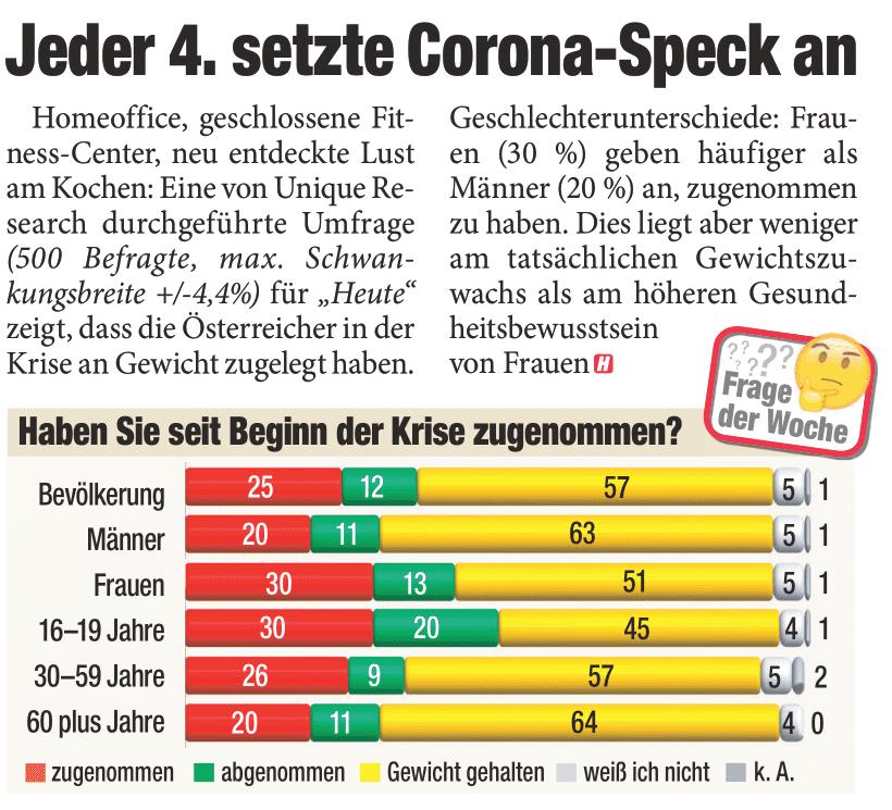 Unique research Umfrage HEUTE Frage der Woche Haben Sie seit Anbeginn der Corona-Krise Mitte Maerz zugenommen, abgenommen oder Ihr Gewicht gehalten print artikel