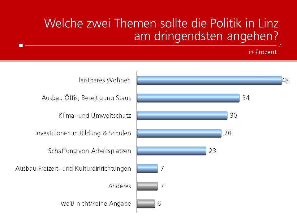 Unique research Umfrage HEUTE Welche zwei Themen sollte die Politik in Linz am dringendsten angehen?
