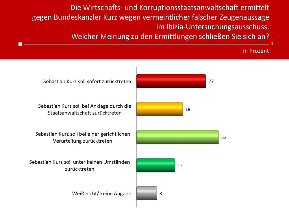 Unique research Umfrage HEUTE Frage der Woche Welcher Meinung zu den Ermittlungen der Wirtschafts- und Korruptionsstaatsanwaltschaft schließen Sie sich an?