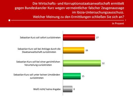 HEUTE-Umfrage: Rücktritt Kurz
