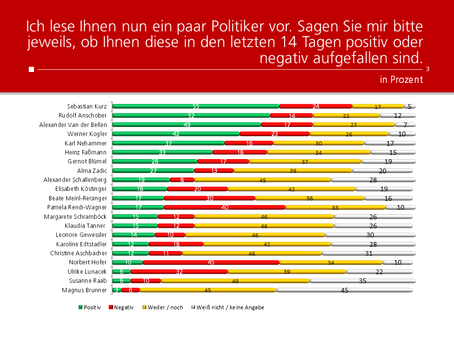 HEUTE-Umfrage: Politikerranking Mai 2020