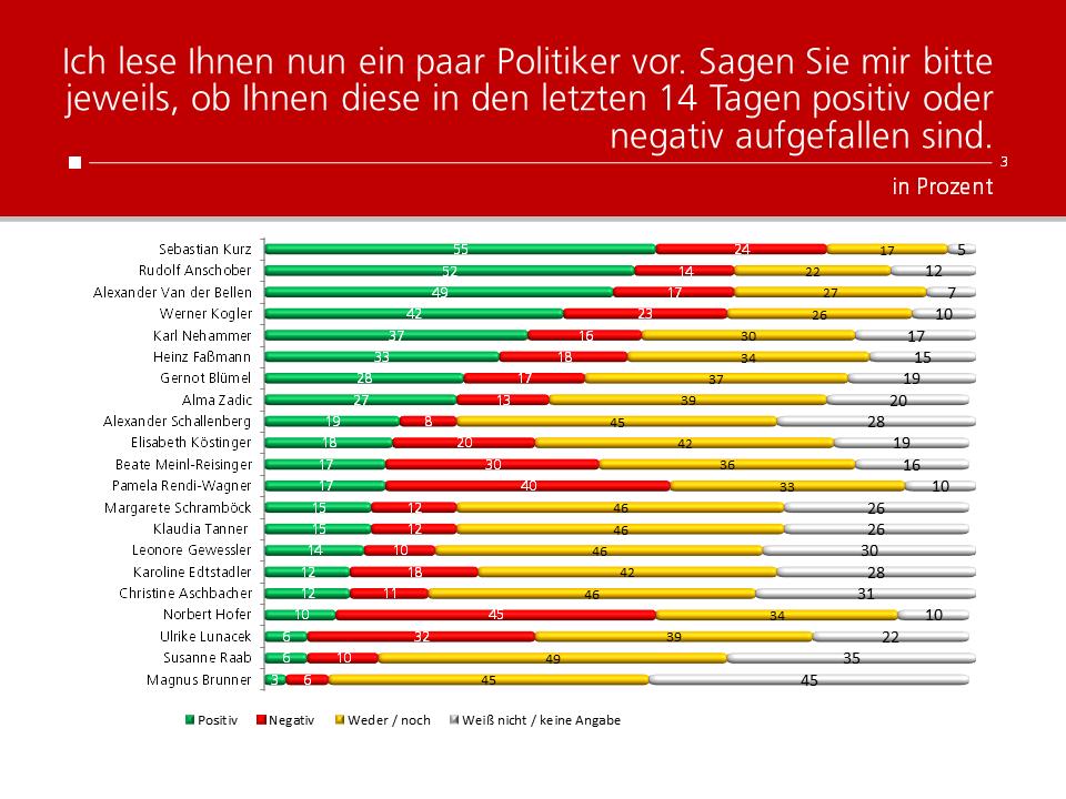 Unique research Umfrage HEUTE Frage der Woche josef kalina peter hajek politikerranking mai beliebtheit
