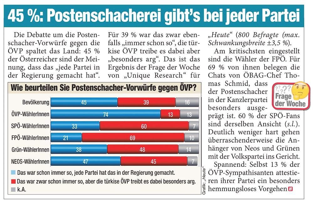 Unique research Umfrage HEUTE Frage der Woche Welcher Meinung schließen Sie sich in der Debatte um die vermeintlichen Postenschacher in der ÖVP an? Print Artikel