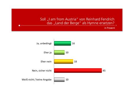 HEUTE-Umfrage: I am from Austria als Nationalhymne
