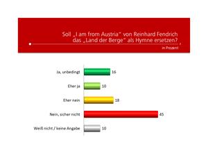 Unique research Umfrage HEUTE Frage der Woche josef kalina peter hajek soll I am from Austria die Nationalhymne ersetzen