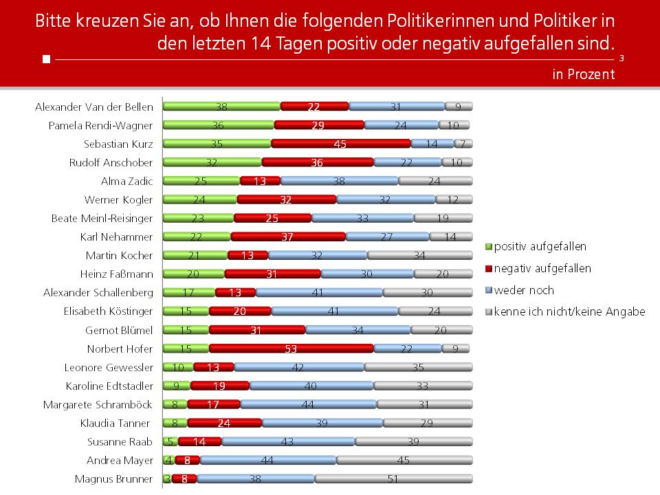 Unique research Umfrage HEUTE josef kalina peter hajek politikerranking Jänner Beliebtheit Politiker
