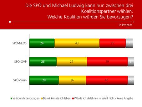 HEUTE-Umfrage: Koalitionsmöglichkeiten nach der Wien-Wahl