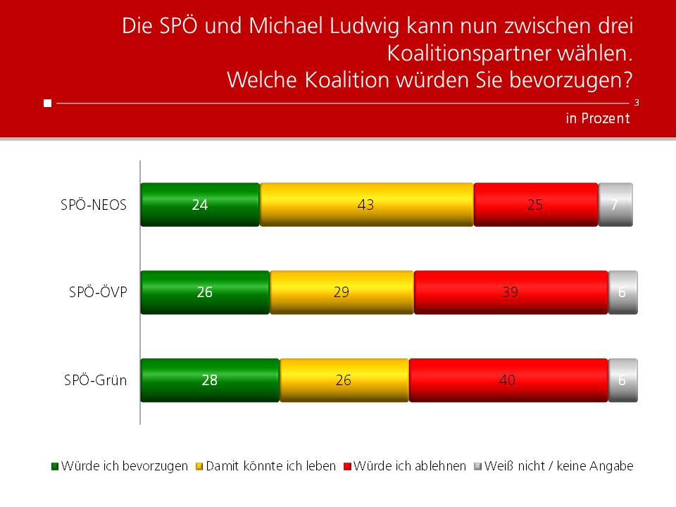 Unique research Umfrage HEUTE Frage der Woche Welche Koalition würden Sie in Wien bevorzugen?