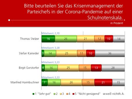 HEUTE-Umfrage: Krisenmanagement der Parteichefs in OÖ