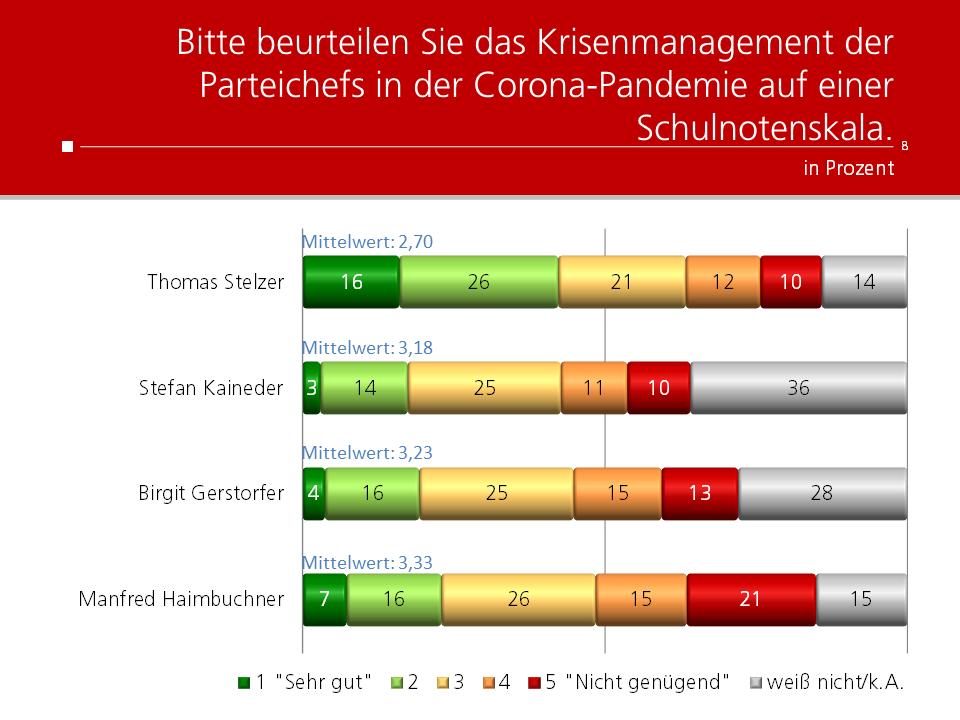Unique research Umfrage HEUTE Frage der Woche Wie beurteilen Sie das Krisenmanagement der Parteichefs in Oberösterreich?