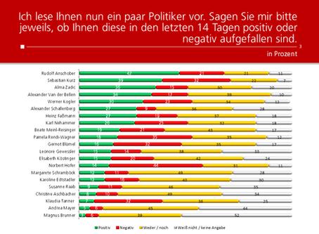 HEUTE-Umfrage: Politikerranking September 2020