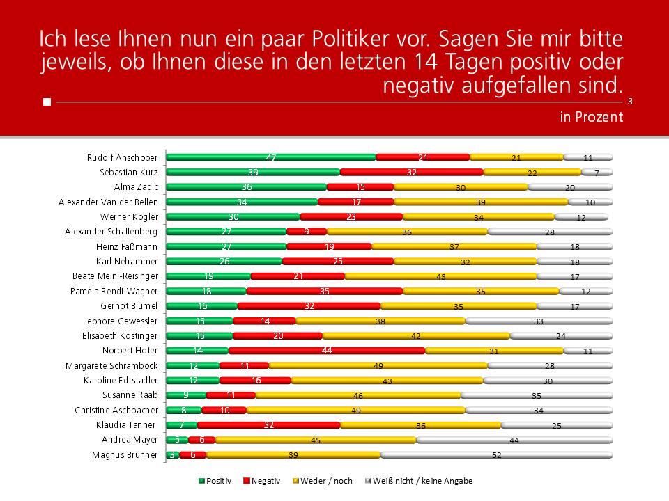 Unique research Umfrage HEUTE Frage der Woche josef kalina peter hajek politikerranking September Beliebtheit Politiker