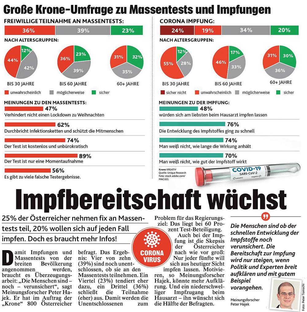 unique research peter hajek josef kalina umfrage Kronenzeitung Meinung zu Massentests und Impfungen Print Artikel