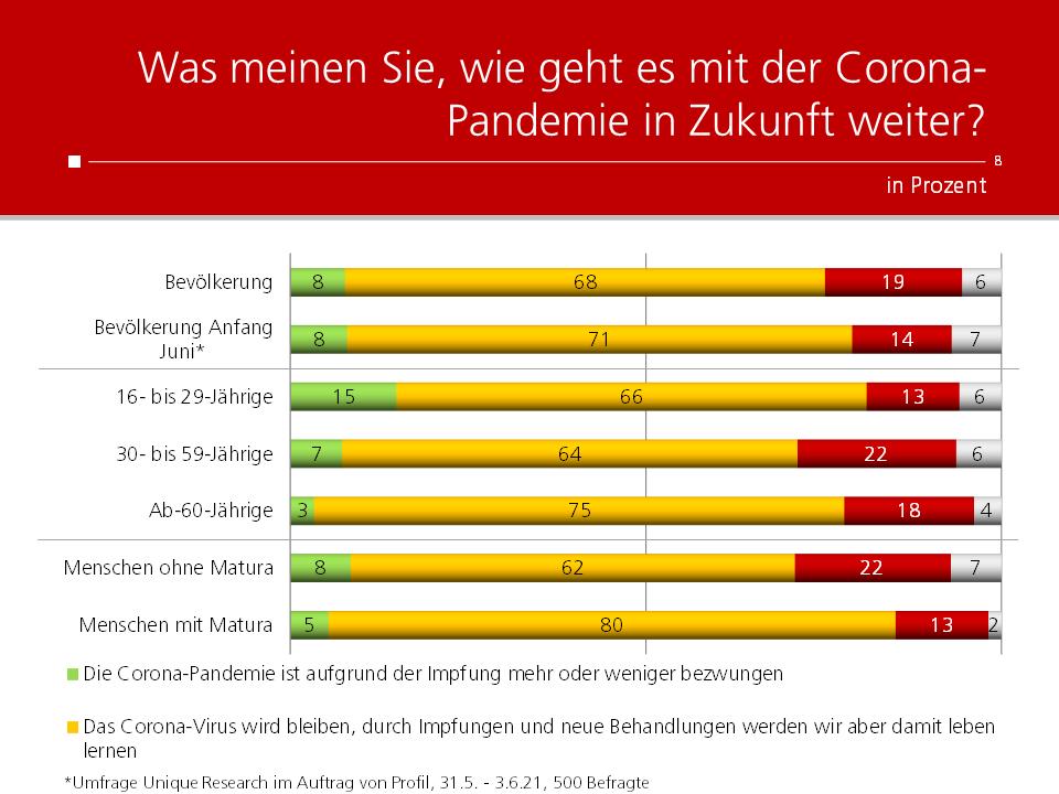 Unique research Umfrage HEUTE Frage der Woche Was meinen Sie, wie geht es mit der Corona-Pandemie in Zukunft weiter?
