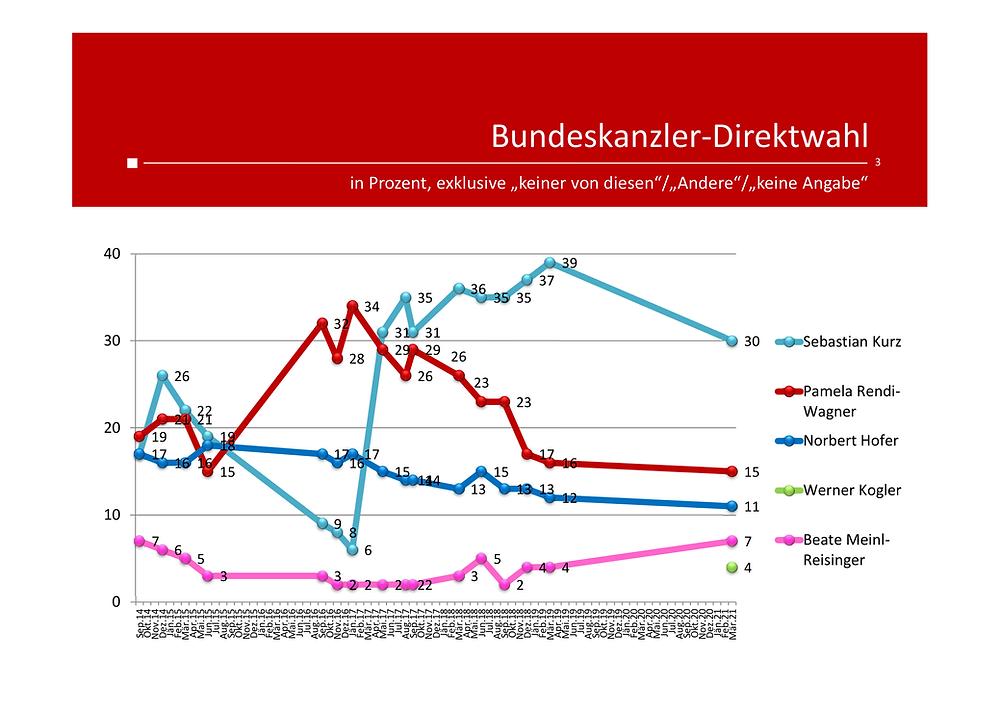 Unique research Umfrage HEUTE Politische Stimmungslage März 2021 Bundeskanzler Direktwahl