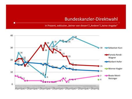 HEUTE-Umfrage: Politische Stimmungslage März 2021