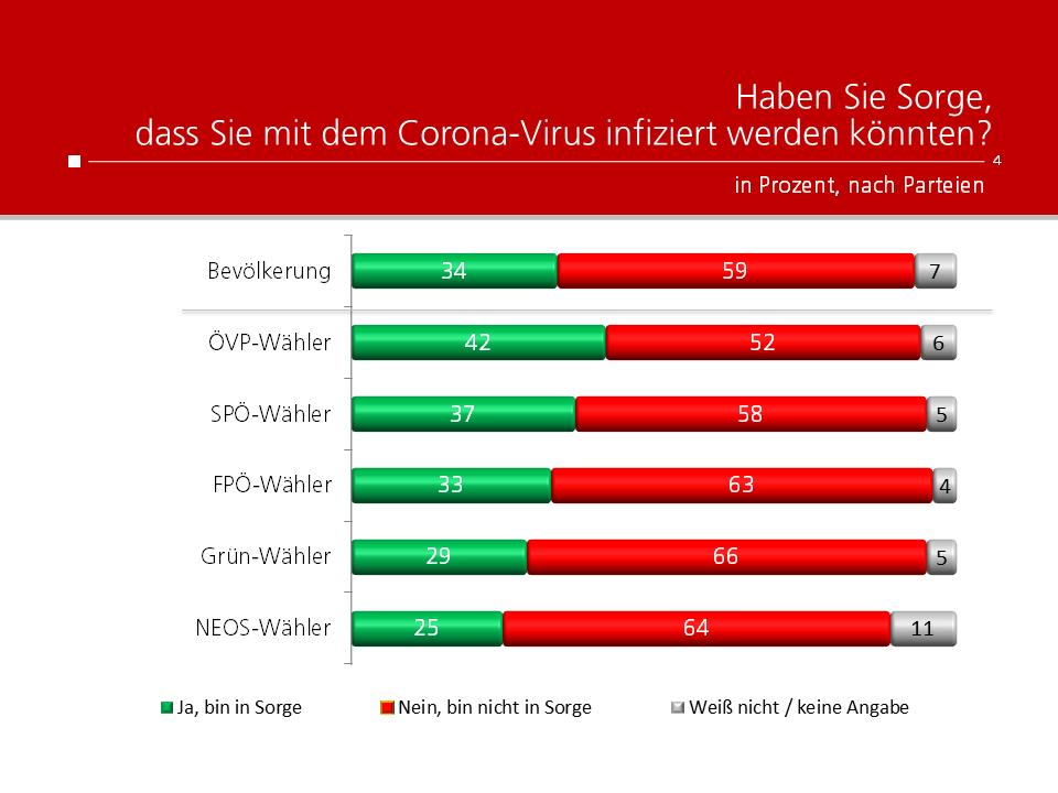 Unique research Umfrage HEUTE Frage der Woche Sorge um Corona Infektion Ergebnisse nach Parteipräferenz