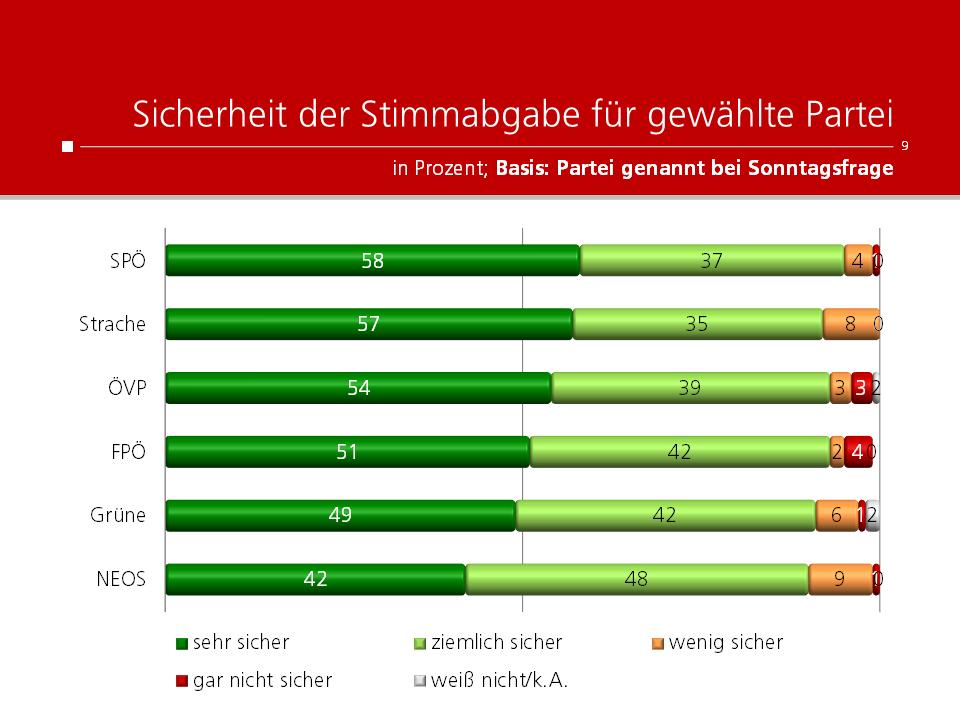 Unique research Umfrage für HEUTE und ATV fuer Wien-Wahl 2020 Sicherheit Stimmabgabe