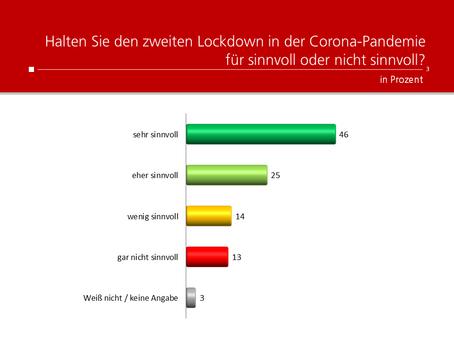 HEUTE-Umfrage: Meinung zu zweitem Lockdown