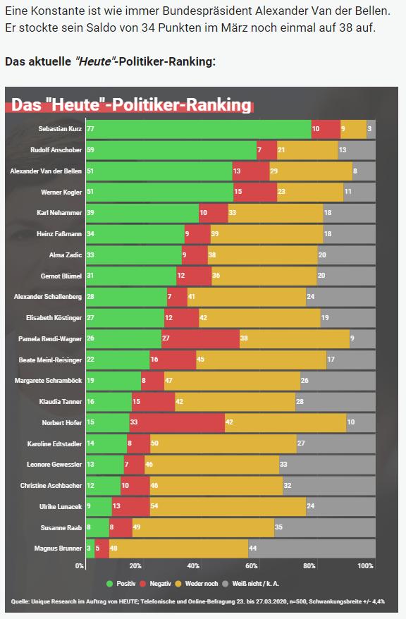Unique research Umfrage HEUTE Frage der Woche josef kalina peter hajek politikerranking maerz beliebtheit online artikel heute